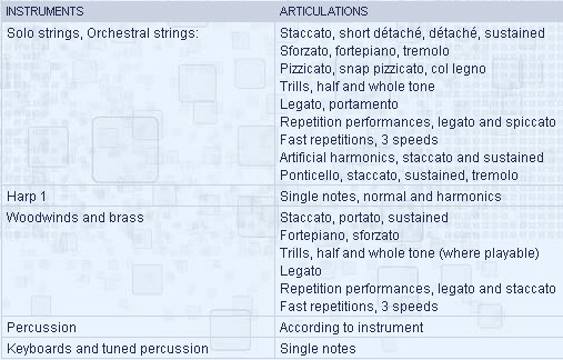 Instruments & Articulations