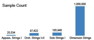 Sample Count Grafik